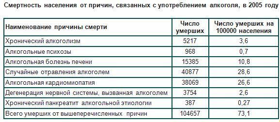 Статистика алкоголизма Москве шичко избавление от алкоголизма шаг за шагом
