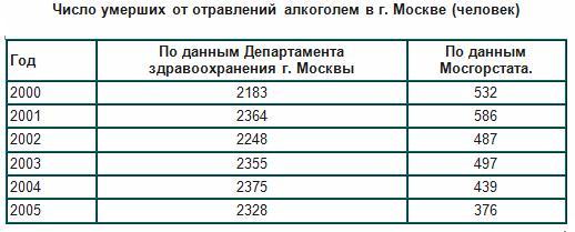 Смертность от алкоголизма статистика где анонимное лечение наркомании в перми